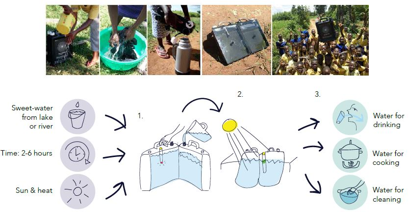 Drinking Water Harvesting in Africa