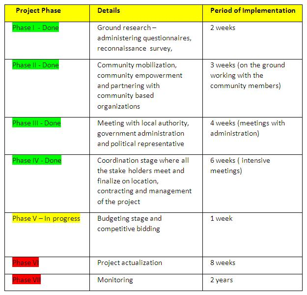 AAF Project Implementation Plan